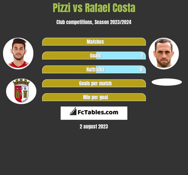 Pizzi vs Rafael Costa h2h player stats