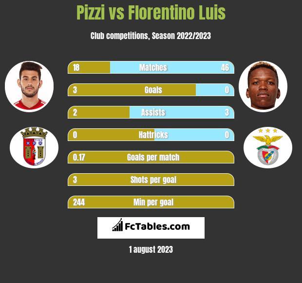 Pizzi vs Florentino Luis infographic