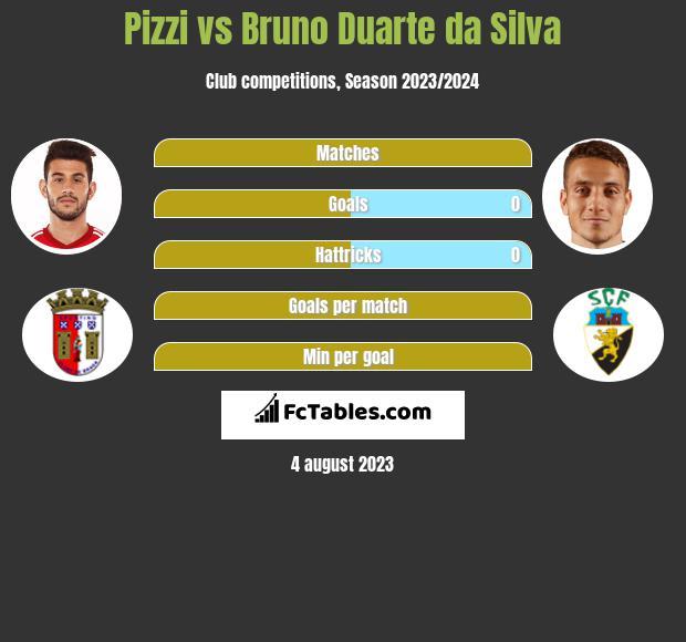 Pizzi vs Bruno Duarte da Silva infographic