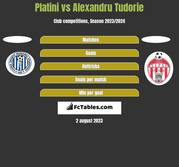 Platini vs Alexandru Tudorie h2h player stats