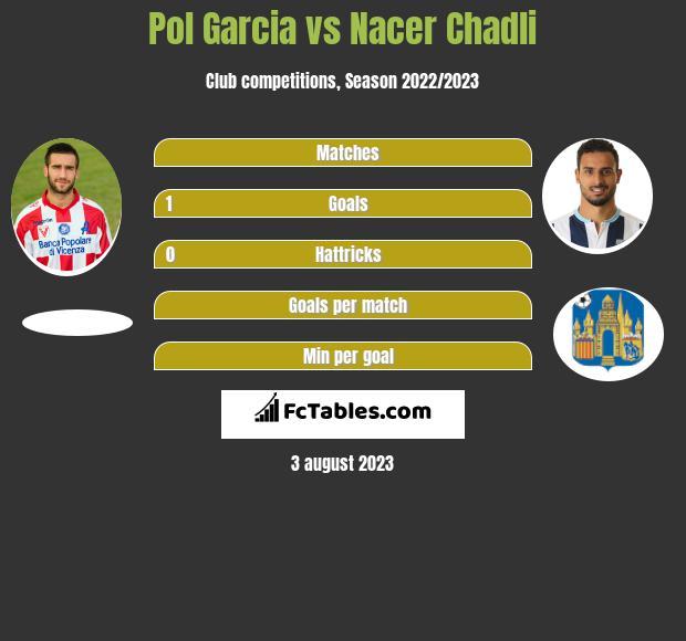 Pol Garcia vs Nacer Chadli infographic