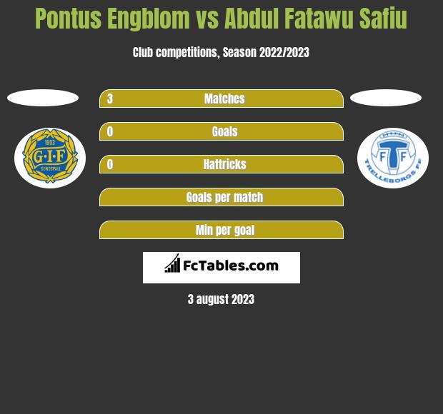 Pontus Engblom vs Abdul Fatawu Safiu h2h player stats