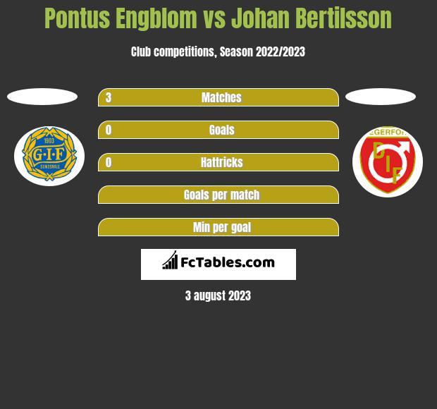 Pontus Engblom vs Johan Bertilsson h2h player stats