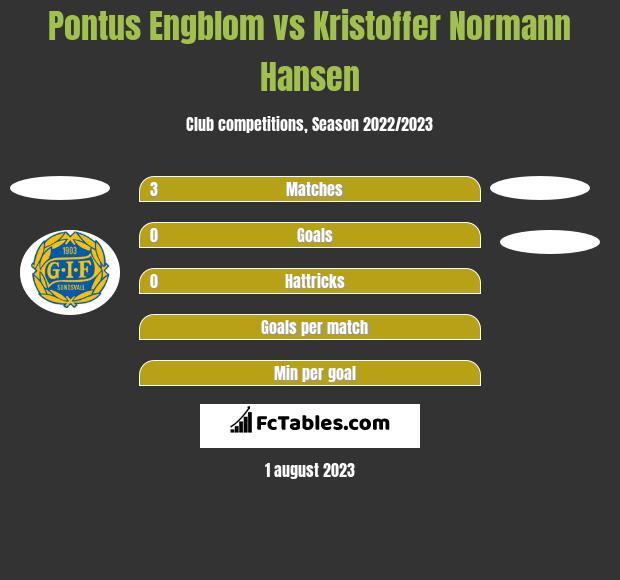 Pontus Engblom vs Kristoffer Normann Hansen h2h player stats