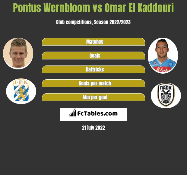 Pontus Wernbloom vs Omar El Kaddouri infographic