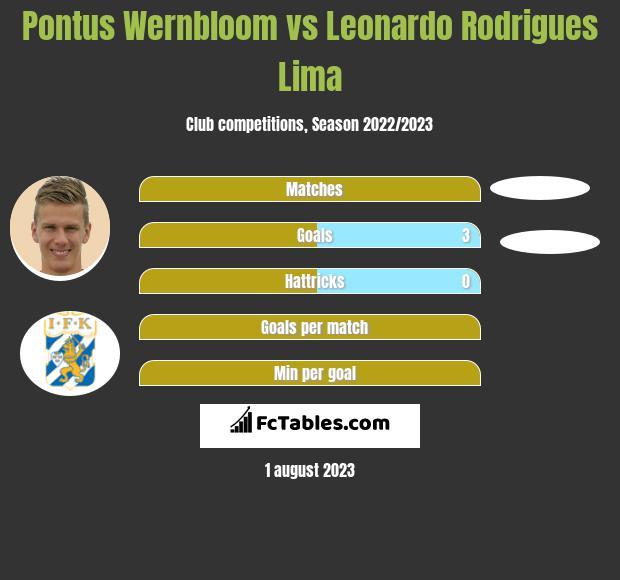 Pontus Wernbloom vs Leonardo Rodrigues Lima infographic
