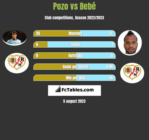 Pozo vs Bebe infographic