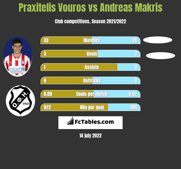 Praxitelis Vouros vs Andreas Makris infographic