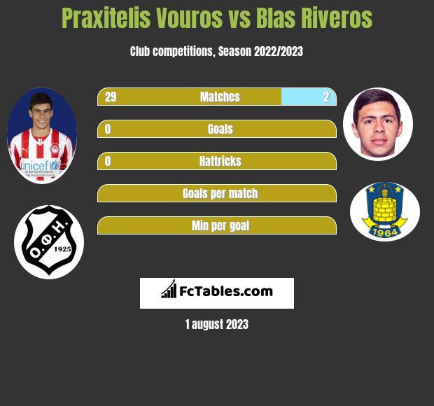 Praxitelis Vouros vs Blas Riveros infographic