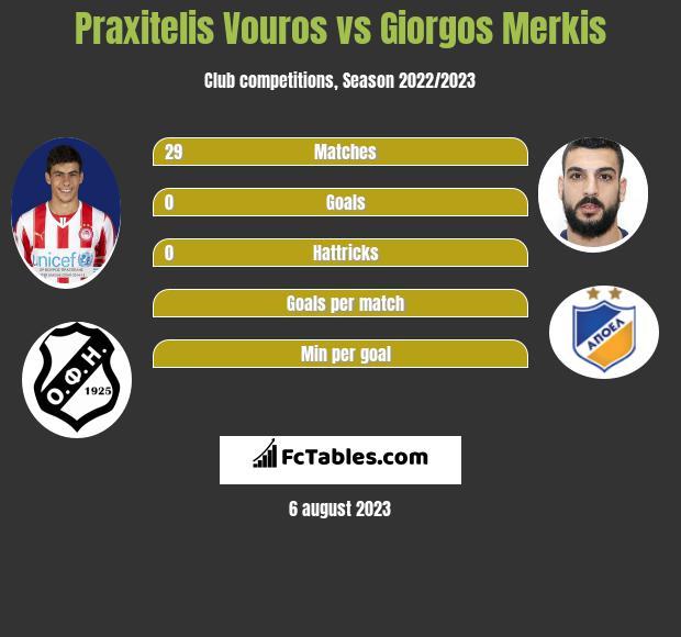 Praxitelis Vouros vs Giorgos Merkis infographic