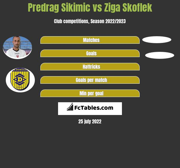 Predrag Sikimic vs Ziga Skoflek h2h player stats