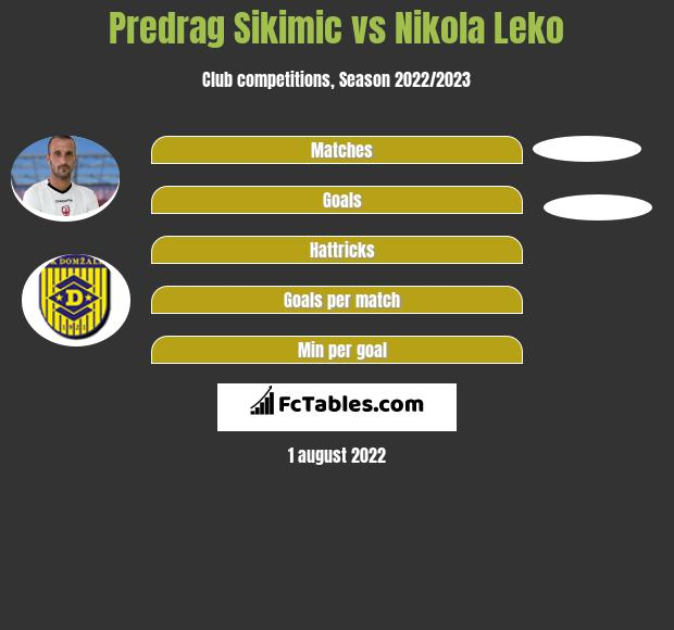 Predrag Sikimic vs Nikola Leko h2h player stats