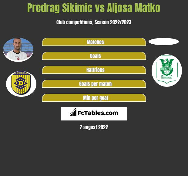 Predrag Sikimic vs Aljosa Matko h2h player stats