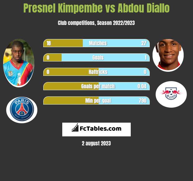 Presnel Kimpembe vs Abdou Diallo infographic