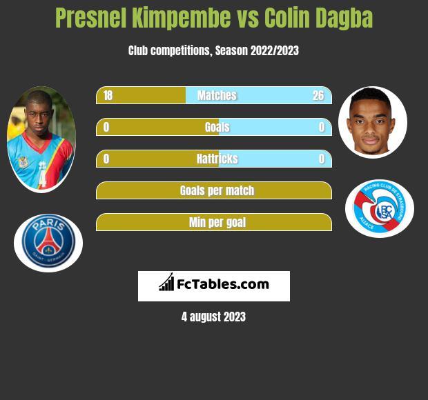 Presnel Kimpembe vs Colin Dagba infographic
