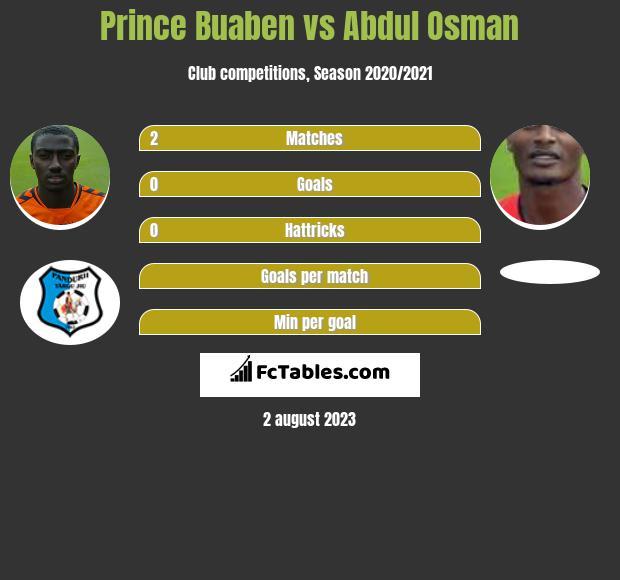 Prince Buaben vs Abdul Osman infographic