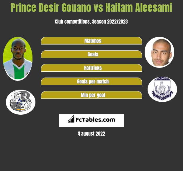 Prince Desir Gouano infographic statistics for Amiens
