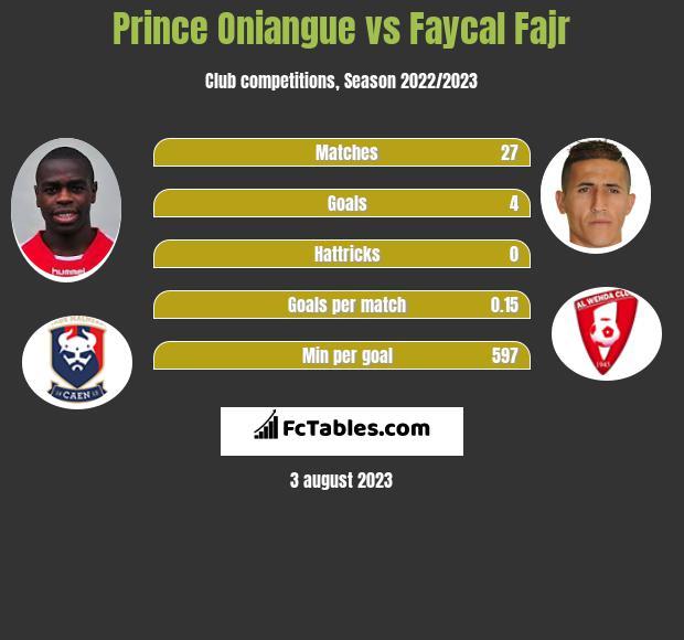 Prince Oniangue vs Faycal Fajr infographic