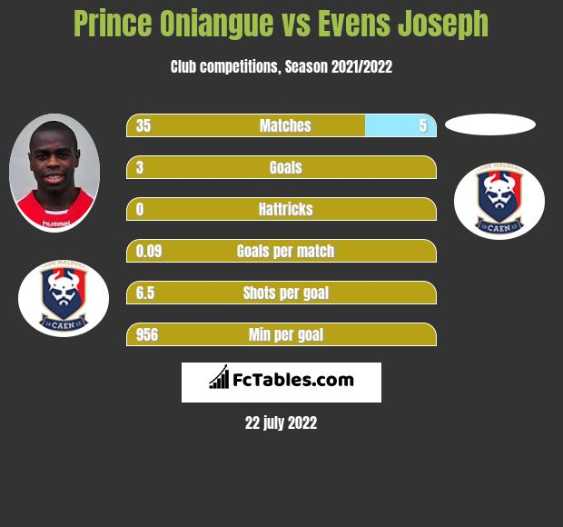 Prince Oniangue vs Evens Joseph infographic