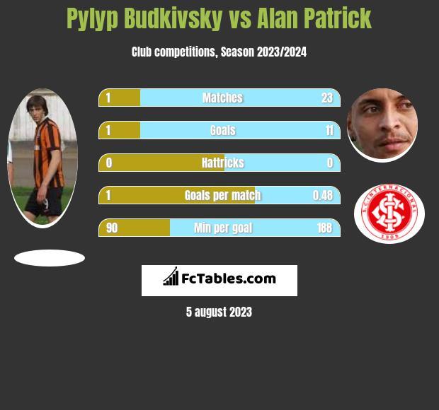 Pylyp Budkivsky vs Alan Patrick h2h player stats