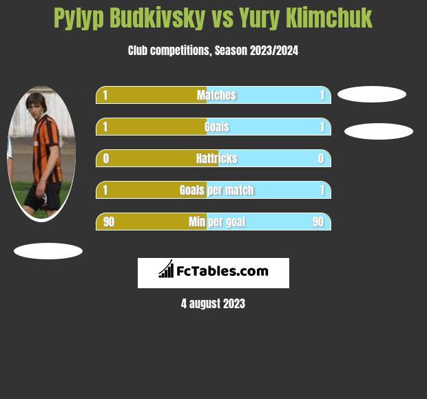 Pyłyp Budkiwski vs Yury Klimchuk h2h player stats