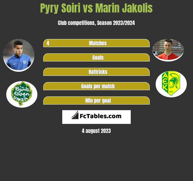 Pyry Soiri vs Marin Jakolis infographic