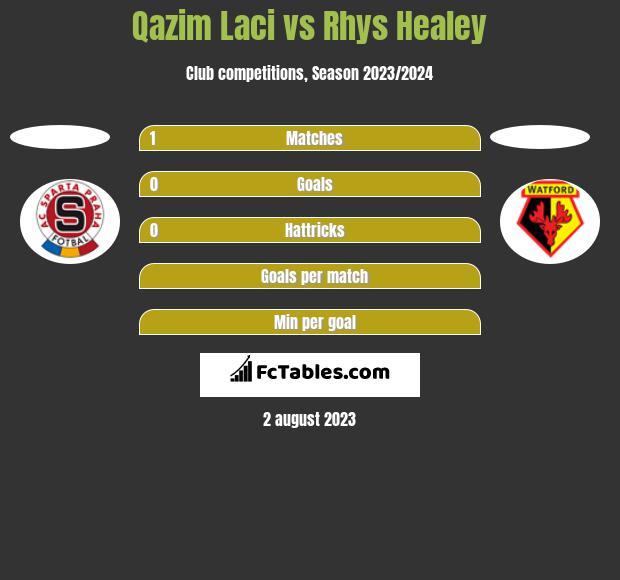 Qazim Laci vs Rhys Healey h2h player stats