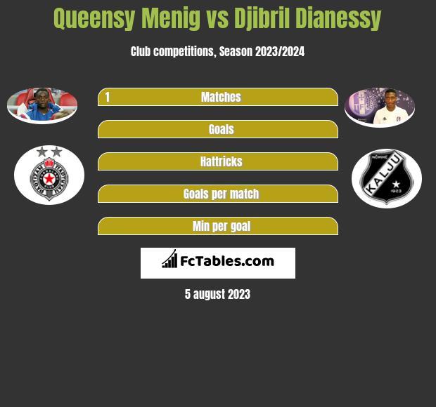 Queensy Menig vs Djibril Dianessy infographic