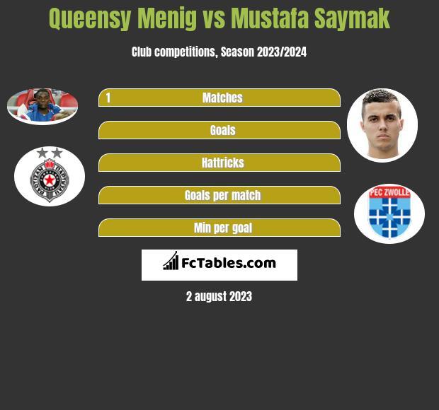 Queensy Menig vs Mustafa Saymak infographic