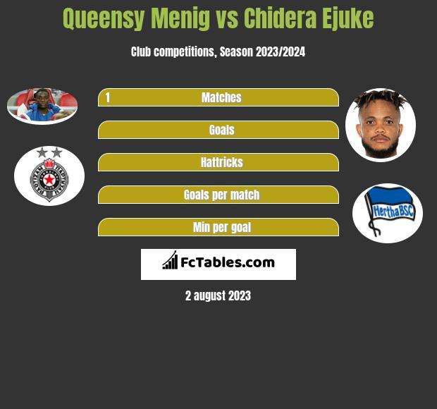 Queensy Menig vs Chidera Ejuke infographic