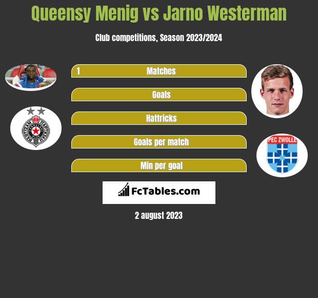 Queensy Menig vs Jarno Westerman infographic