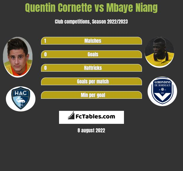 Quentin Cornette vs Mbaye Niang infographic