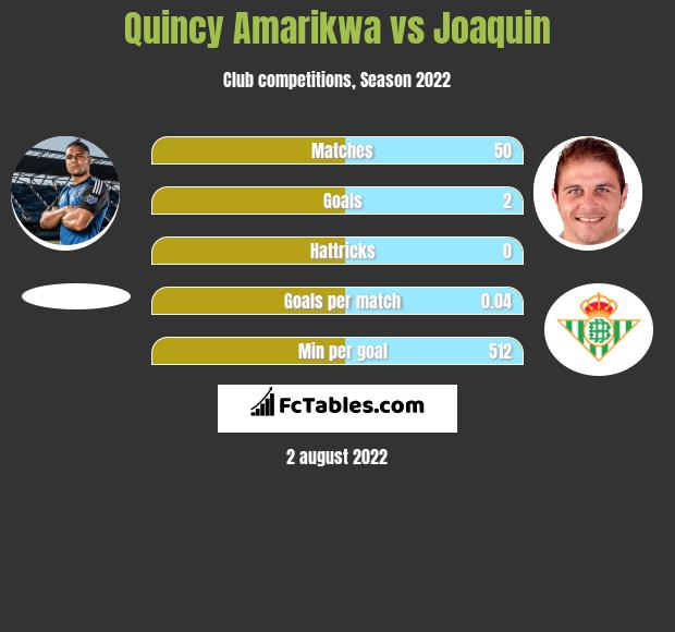 Quincy Amarikwa infographic statistics for DC United