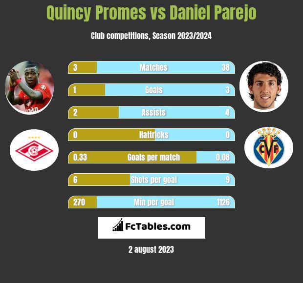 Quincy Promes vs Daniel Parejo infographic