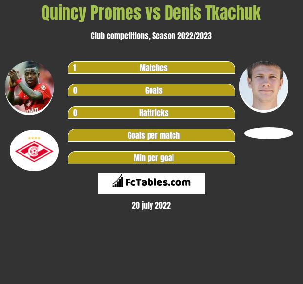 Quincy Promes vs Denis Tkachuk h2h player stats