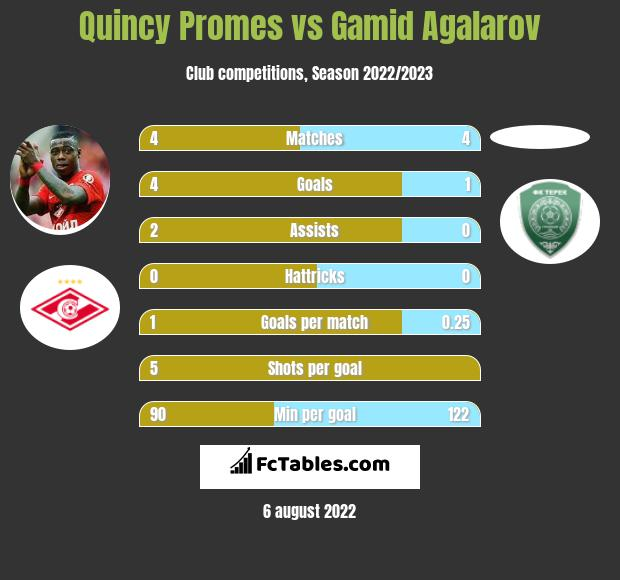 Quincy Promes vs Gamid Agalarov infographic