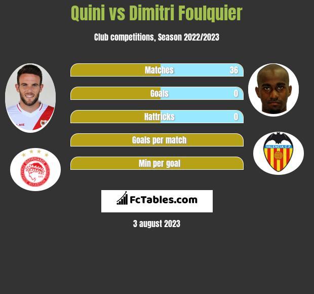 Quini vs Dimitri Foulquier infographic
