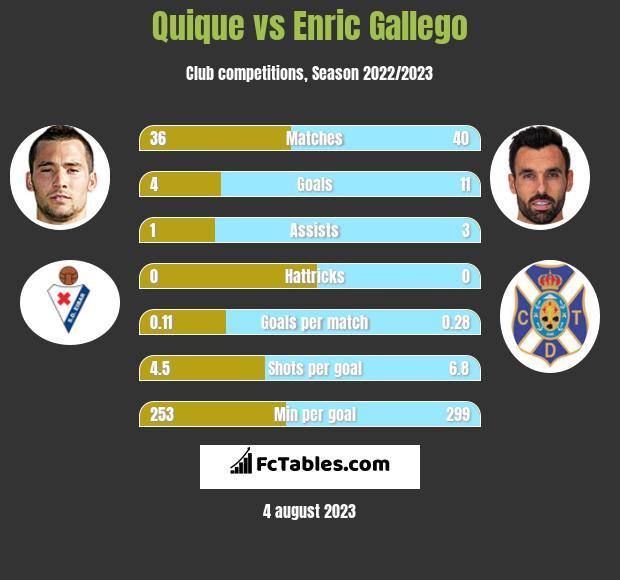 Quique vs Enric Gallego h2h player stats