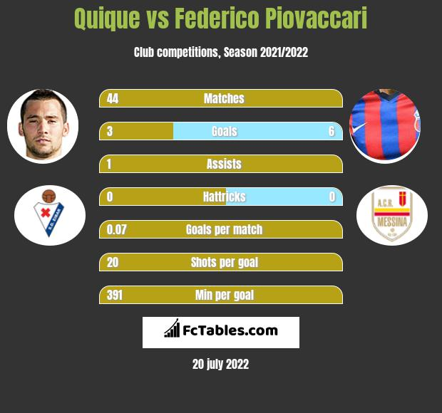 Quique vs Federico Piovaccari h2h player stats
