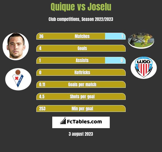 Quique vs Joselu h2h player stats