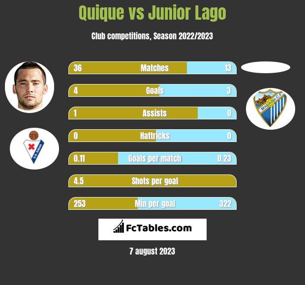 Quique vs Junior Lago infographic