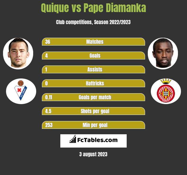 Quique vs Pape Diamanka infographic