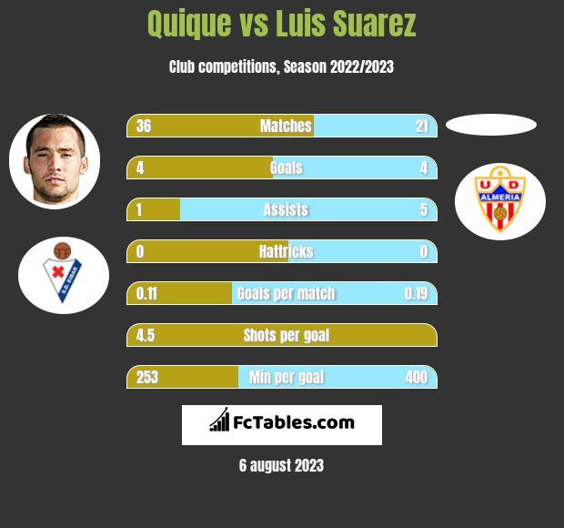 Quique vs Luis Suarez infographic