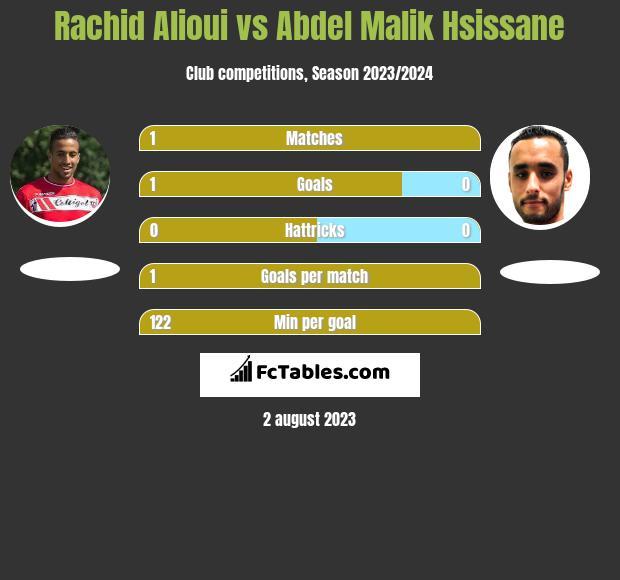 Rachid Alioui vs Abdel Malik Hsissane infographic