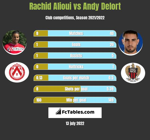 Rachid Alioui vs Andy Delort h2h player stats