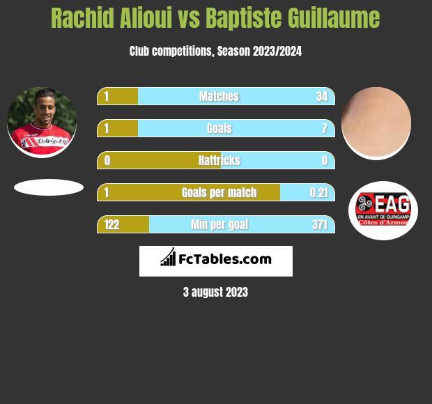 Rachid Alioui vs Baptiste Guillaume infographic
