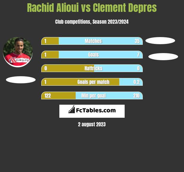 Rachid Alioui vs Clement Depres infographic