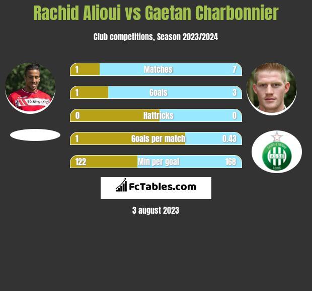 Rachid Alioui vs Gaetan Charbonnier infographic