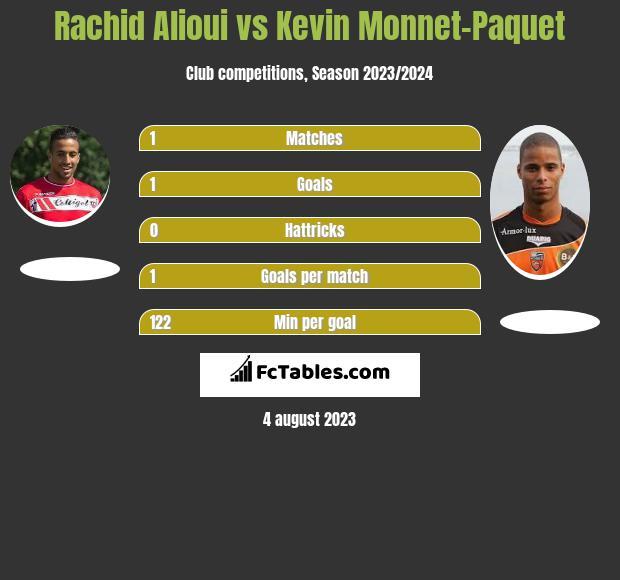 Rachid Alioui vs Kevin Monnet-Paquet infographic