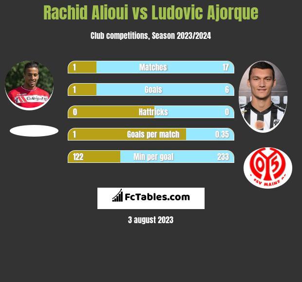 Rachid Alioui vs Ludovic Ajorque infographic